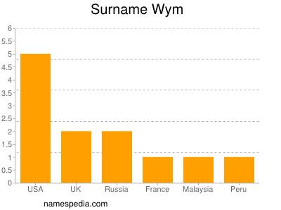 Surname Wym