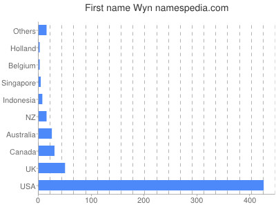 Given name Wyn
