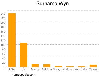 Surname Wyn