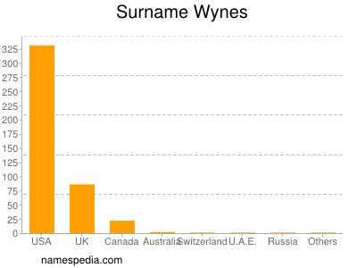 Surname Wynes