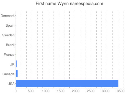 Given name Wynn