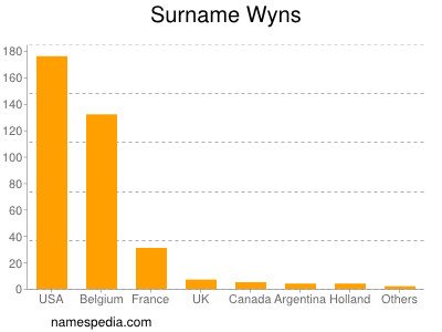 Surname Wyns
