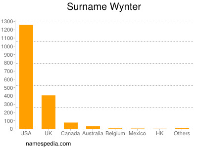 Surname Wynter