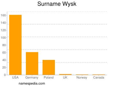 Surname Wysk