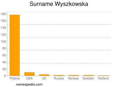 Surname Wyszkowska