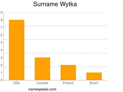 Surname Wytka