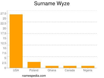 Surname Wyze