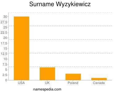 Surname Wyzykiewicz