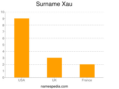 Surname Xau