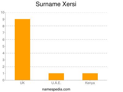 Surname Xersi
