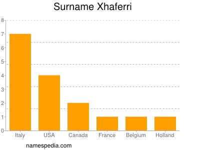 Surname Xhaferri