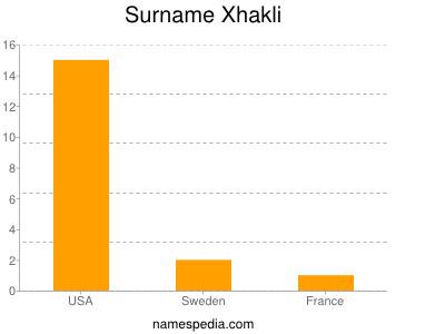 Surname Xhakli