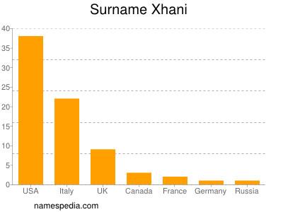 Surname Xhani