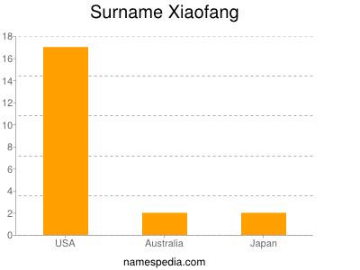 Surname Xiaofang