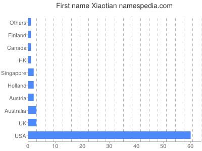 Given name Xiaotian