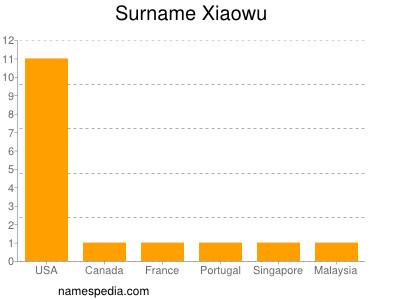 Surname Xiaowu