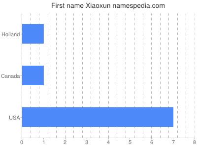 Given name Xiaoxun