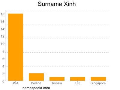 Surname Xinh