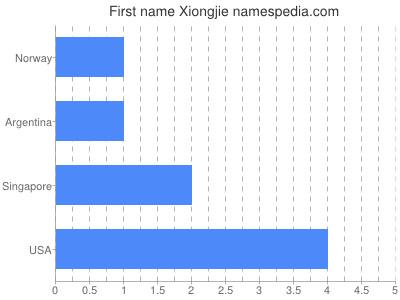 Given name Xiongjie