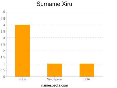 Surname Xiru