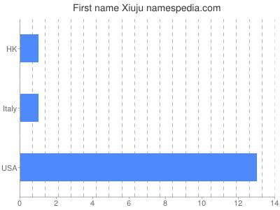 Given name Xiuju
