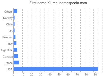 Given name Xiumei