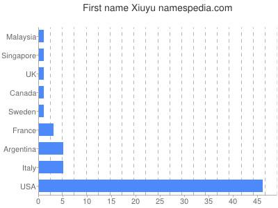 Given name Xiuyu
