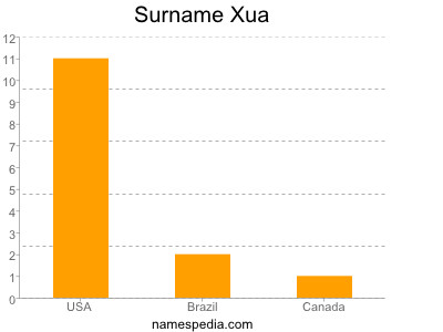 Surname Xua
