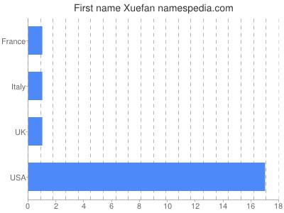 Given name Xuefan