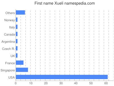 Given name Xueli