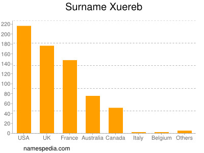 Surname Xuereb