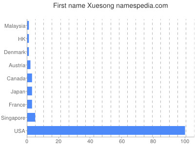 Given name Xuesong