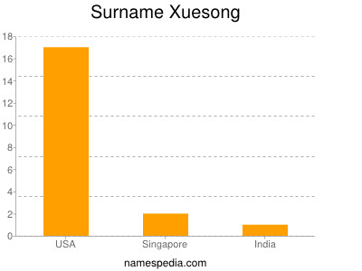 Surname Xuesong