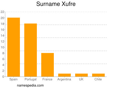 Surname Xufre