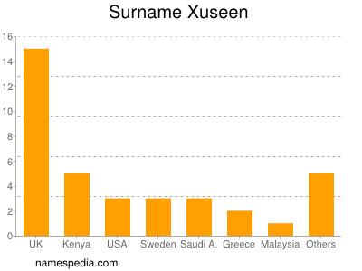 Surname Xuseen