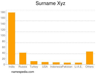 Surname Xyz