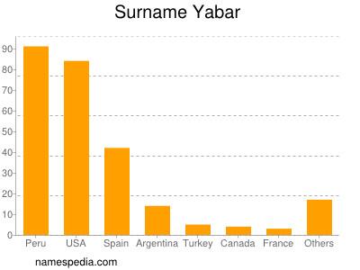 Surname Yabar