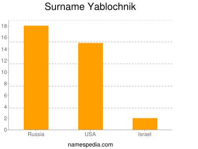 Surname Yablochnik
