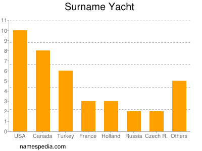Surname Yacht