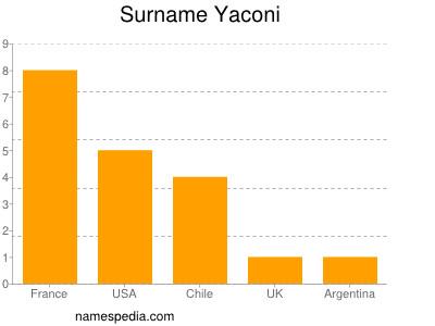 Surname Yaconi