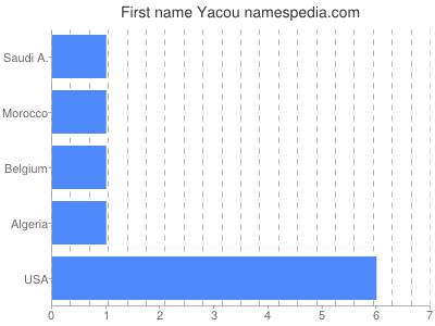Given name Yacou