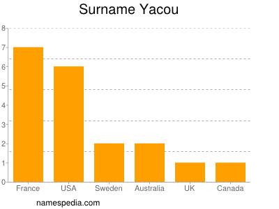 Surname Yacou