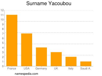Surname Yacoubou
