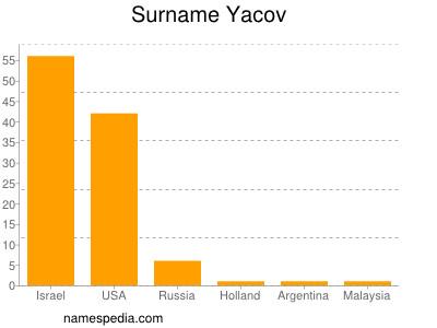 Surname Yacov
