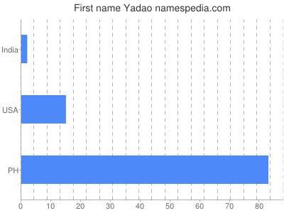 Given name Yadao
