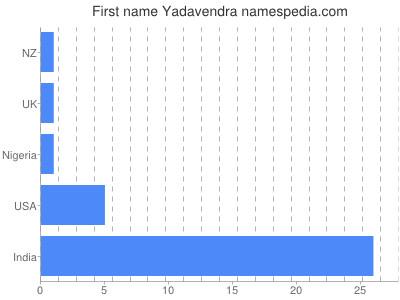 Given name Yadavendra