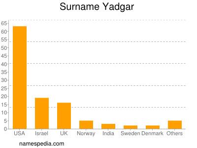 Surname Yadgar