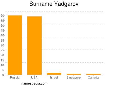 Surname Yadgarov