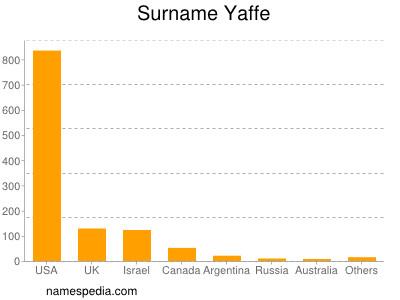 Surname Yaffe