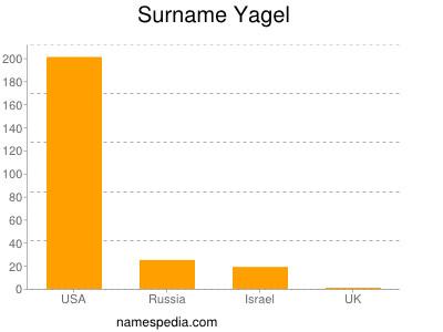 Surname Yagel